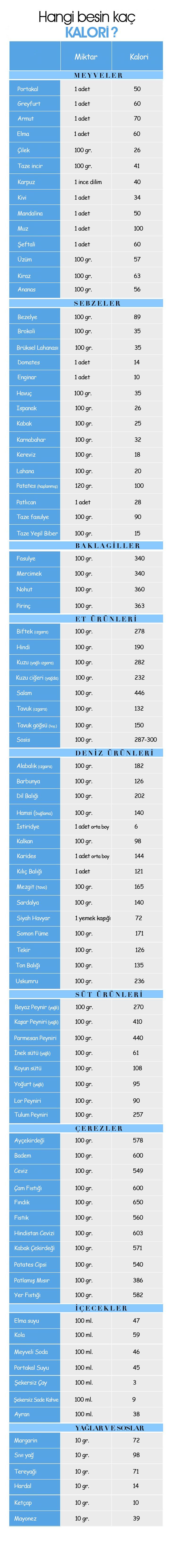 Yiyeceklerin ve Besinlerin Kalori Değerleri
